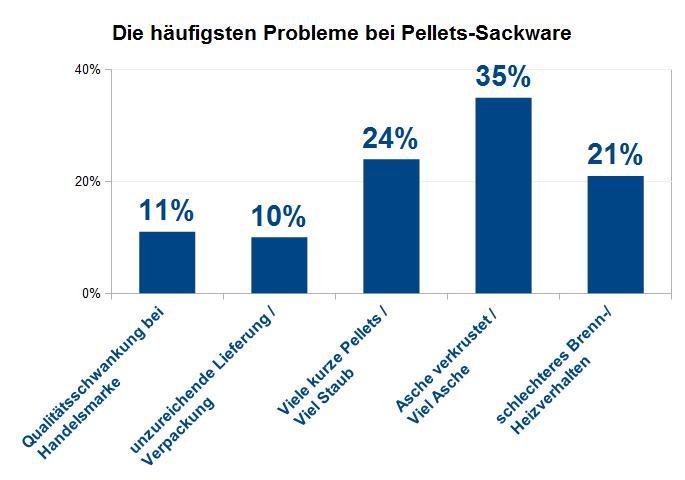 Grafik: Probleme bei Pellets Sackware